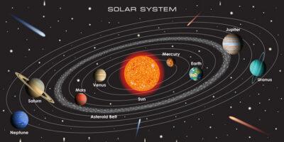 Günəş sistemi və planet
